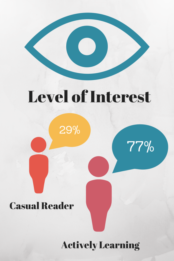 Level of Interest